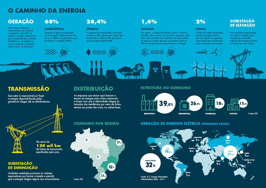 Resultado de imagem para concessionarias de energia do brasil mapa